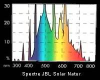 Choix de l'éclairage d'un aquarium Spectre_solarnatur