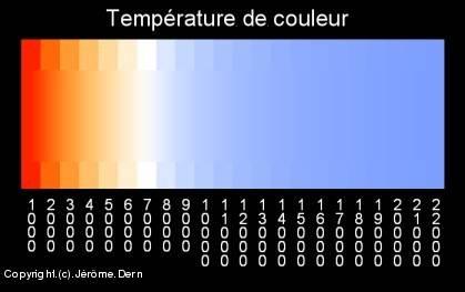 couleurs du spectre lumineux